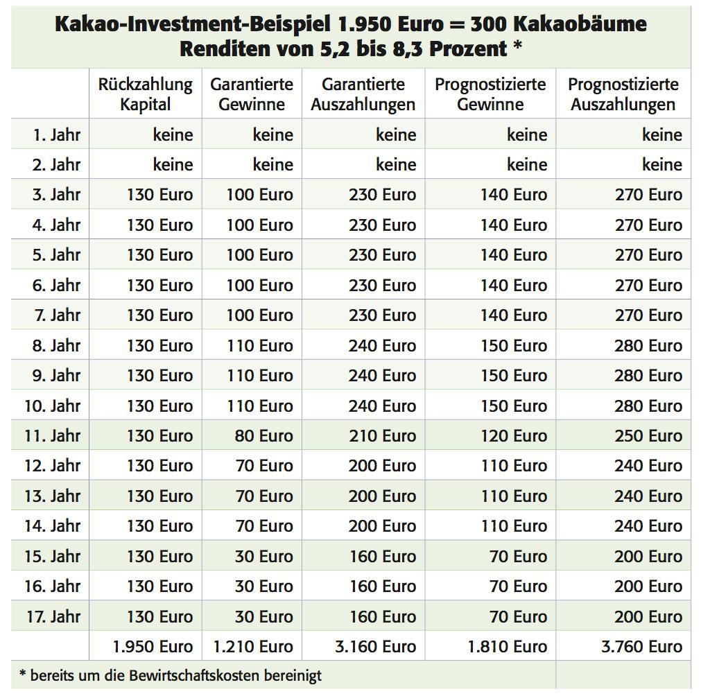 Kakao Investment